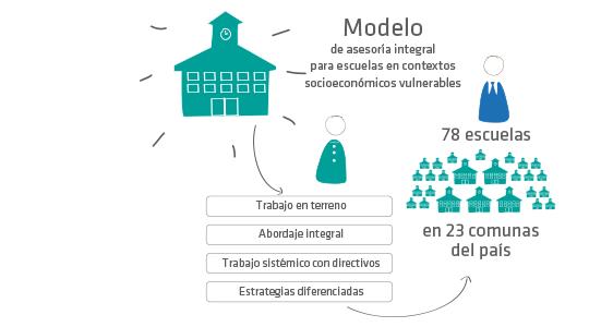 Modelos De Innovación Para Escuelas