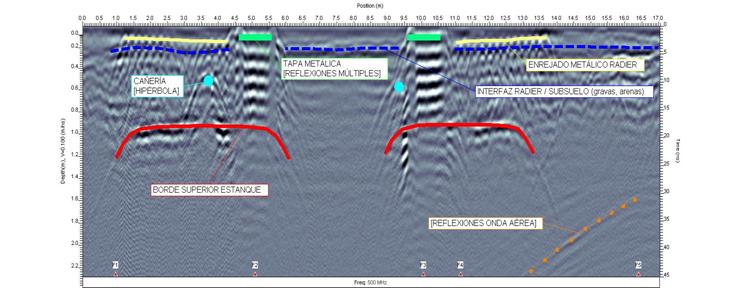 Radar De Penetración Terrestre