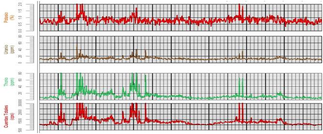 Método Radiométrico