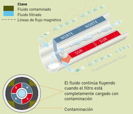 Filtros Magnéticos MICROMAG