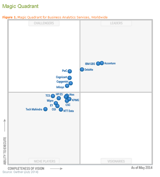119_Accenture-Magic-Quadrant