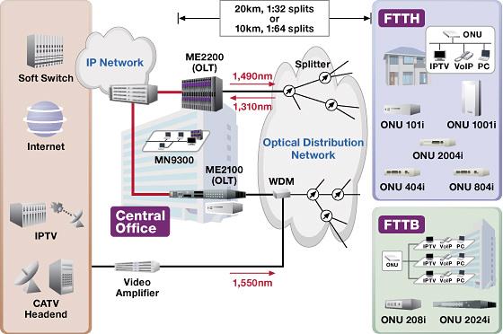 Broadband Access - FTTx GPON