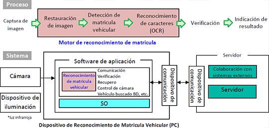 Analizador De Matriculas De Vehículos