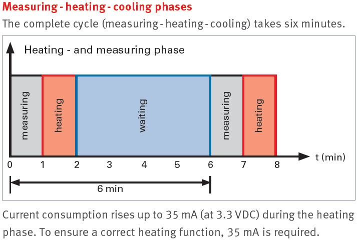 Measuring - Heating - Cooling Phases