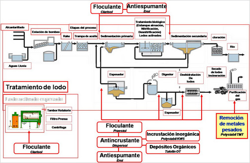 Industrial Liquid Wate And Wastewater