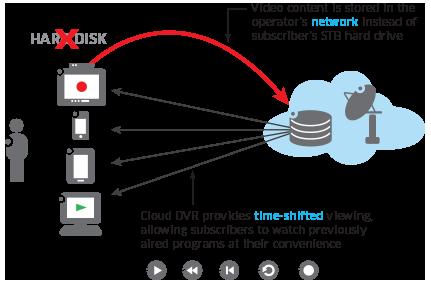 205_cloud-dvr-diagram-principle
