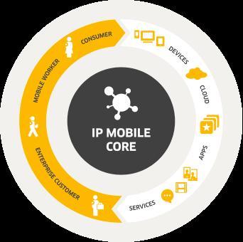 205_ip-mobile-core-diagram1