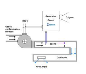 2092_INYECCION-DE-OZONO