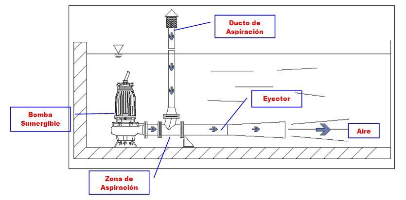 Aireador Venturi