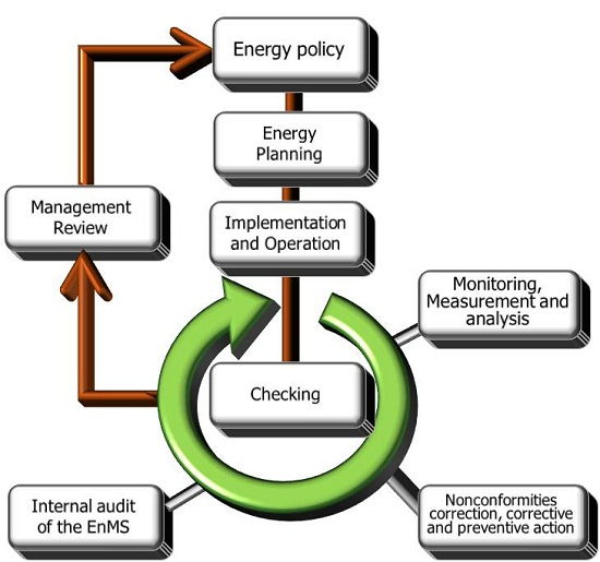 analysis xyz energy management Manual v automated energy analysis manually analysing half-hourly energy datasets can become onerous and leads to only a small fraction of the energy managers using spreadsheets to examine half-hourly energy data will typically only be plotting one building at a time and usually only in reactive.