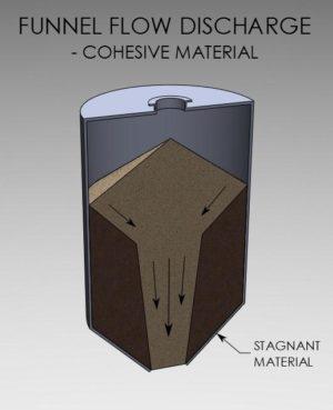 Hopper-flow-pattern-funnel-flow-cohesive-material1