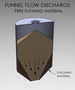 Hopper-flow-pattern-funnel-flow-freeflowing-material1