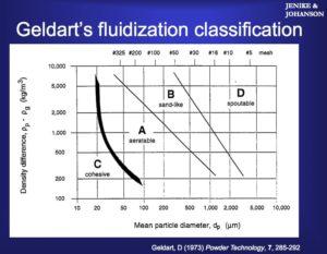 Geldart Powder Fluidization Chart