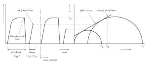 Shear-Cell-Testing-Data-Mohr-Circle1