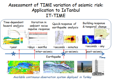 3328_it-time-assessment-of-time-variation-of-seismic-risk