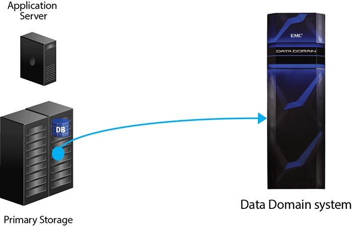 EMC ProtectPoint Protección Integrada De Datos De Almacenamiento