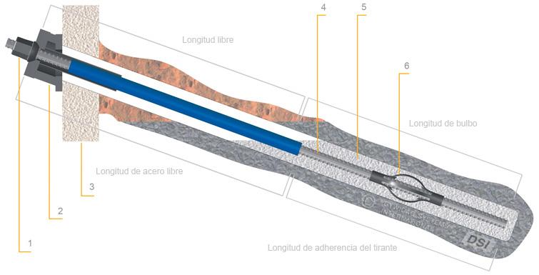 Geotecnia, Anclajes De Barra DYWIDAG