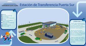 Estación De Transferencia Puerta Sur