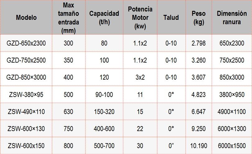 Z-Alimentador-Vibratorio-Parametro-tecnico