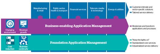 3762_applicationmanagement