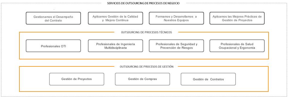 Contrato-servicios-externos-outsourcing-integral