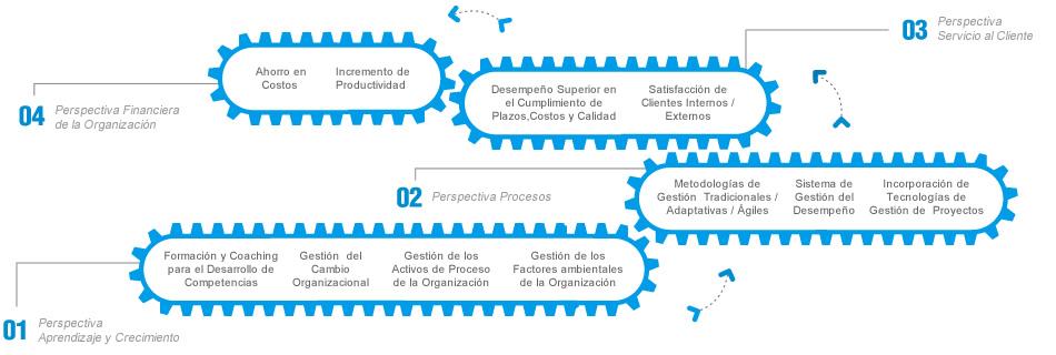 3764_gestion-organizacional-proyectos-procesos-modelo-de-servicio