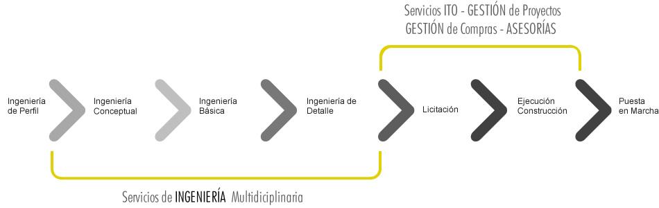3764_ingenieria-modelo-de-servicio