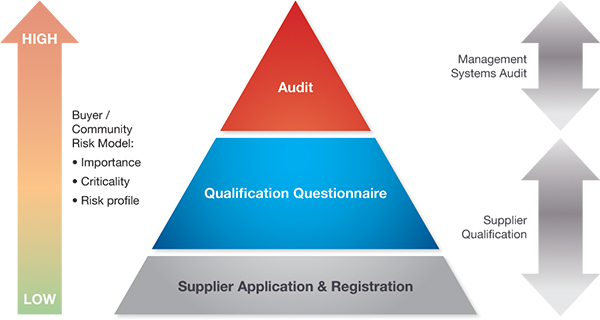 3875_Audit-pyramid-EN