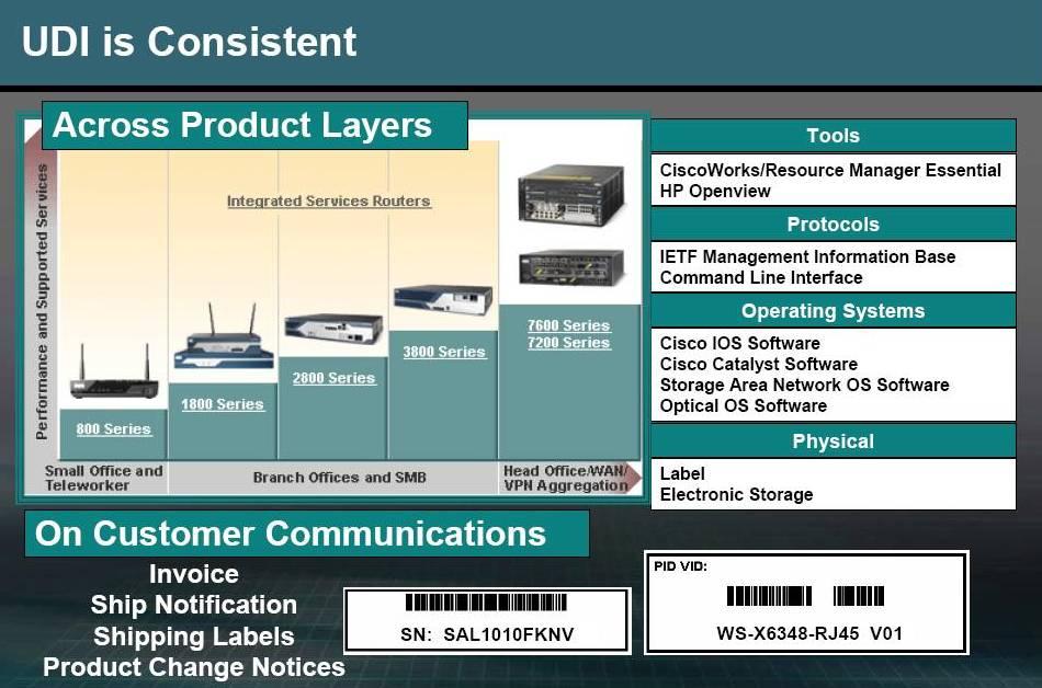 Product Identification Standard