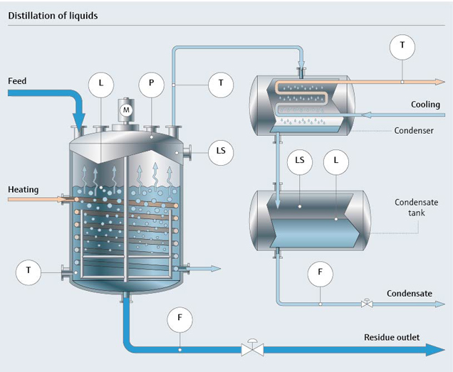 Distillation Of Liquid Chemicals