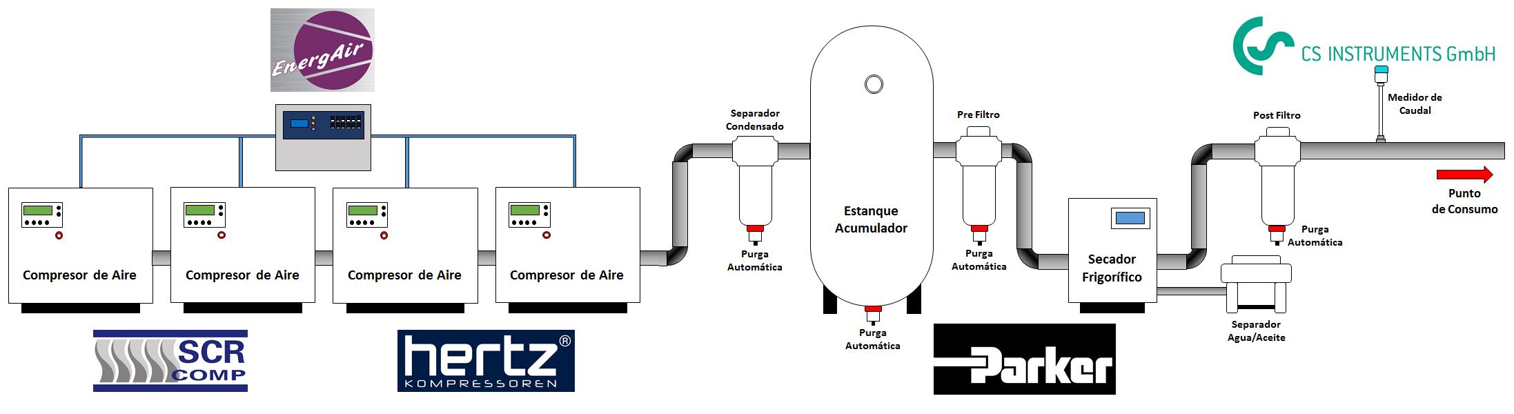 Plantas de produccion edulcorantes - Compresores aire comprimido ...