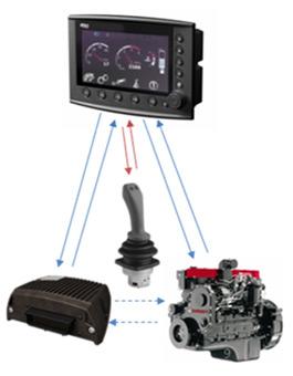 Automatización De Maquinaria, Sistemas De Control Y Comandos Electrónicos. GS-Hydraulics