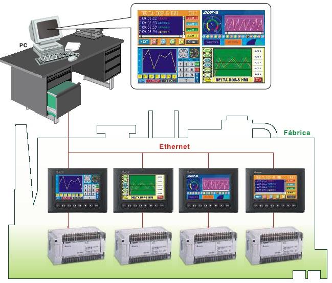 Terminales Alfanuméricos
